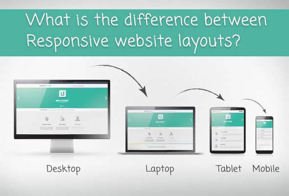 Responsive Website Layouts