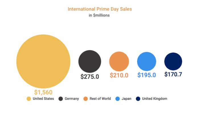 Amazon Prime Day sales 2017