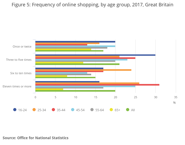 figure-5_-frequency-of-online-shopping-by-age-group-2017-great-britain