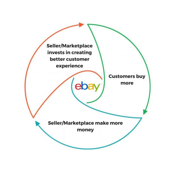 eBay product based search results